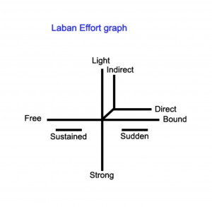 laban-effort-graph